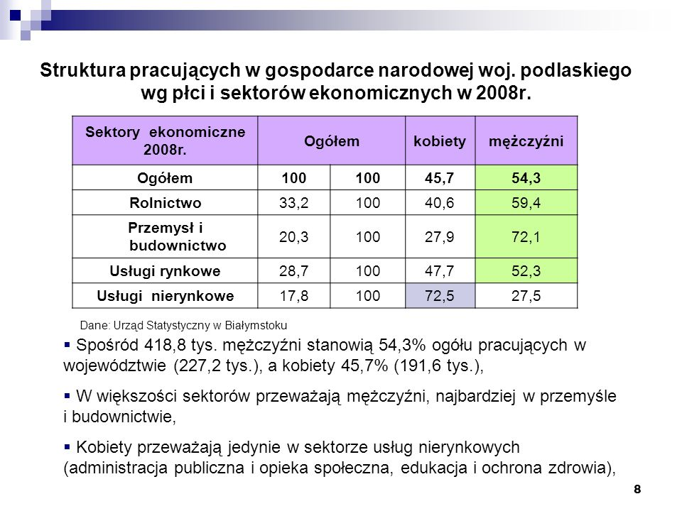 8 Struktura pracujących w gospodarce narodowej woj. podlaskiego wg płci i sektorów ekonomicznych w 2008r. Sektory ekonomiczne 2008r. Ogółemkobietymężc