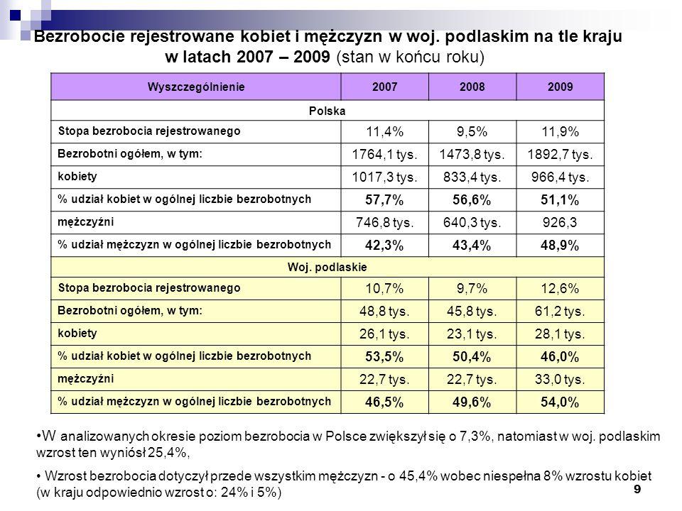9 Bezrobocie rejestrowane kobiet i mężczyzn w woj. podlaskim na tle kraju w latach 2007 – 2009 (stan w końcu roku) Wyszczególnienie200720082009 Polska