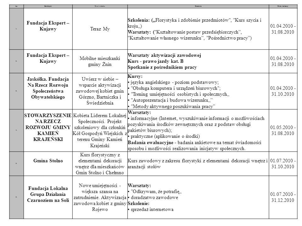 Lp.BeneficjentTytuł wnioskuDziałaniaOkres realizacji 1. Fundacja Ekspert – KujawyTeraz My Szkolenia: (Florystyka i zdobienie przedmiotów