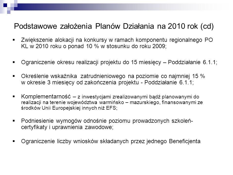 Podstawowe założenia Planów Działania na 2010 rok (cd) Zwiększenie alokacji na konkursy w ramach komponentu regionalnego PO KL w 2010 roku o ponad 10