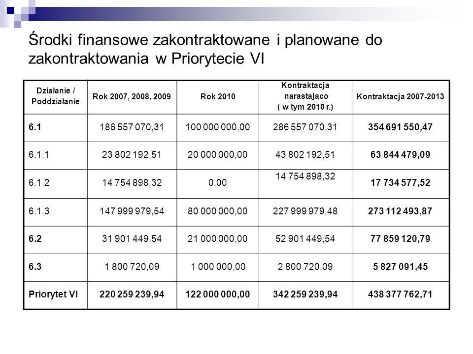 Środki finansowe zakontraktowane i planowane do zakontraktowania w Priorytecie VI Działanie / Poddziałanie Rok 2007, 2008, 2009Rok 2010 Kontraktacja n