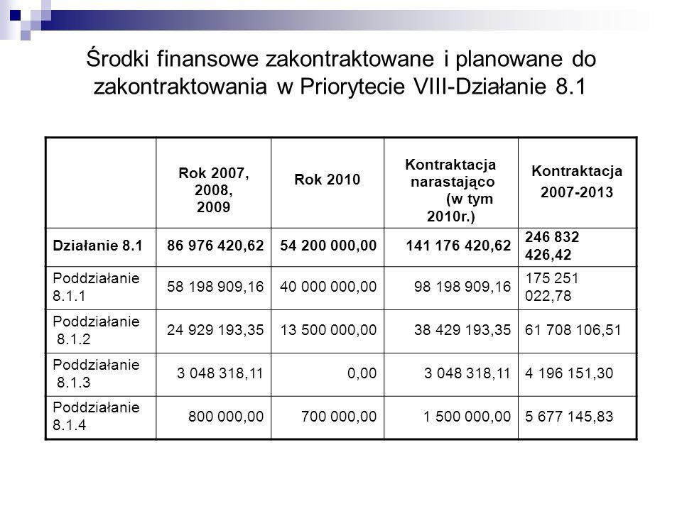 Środki finansowe zakontraktowane i planowane do zakontraktowania w Priorytecie VIII-Działanie 8.1 Rok 2007, 2008, 2009 Rok 2010 Kontraktacja narastają