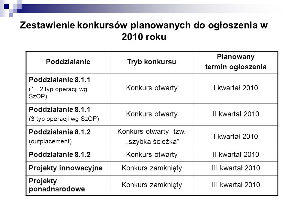 Zestawienie konkursów planowanych do ogłoszenia w 2010 roku PoddziałanieTryb konkursu Planowany termin ogłoszenia Poddziałanie 8.1.1 (1 i 2 typ operac
