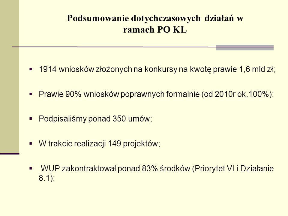 Podsumowanie dotychczasowych działań w ramach PO KL 1914 wniosków złożonych na konkursy na kwotę prawie 1,6 mld zł; Prawie 90% wniosków poprawnych formalnie (od 2010r ok.100%); Podpisaliśmy ponad 350 umów; W trakcie realizacji 149 projektów; WUP zakontraktował ponad 83% środków (Priorytet VI i Działanie 8.1);
