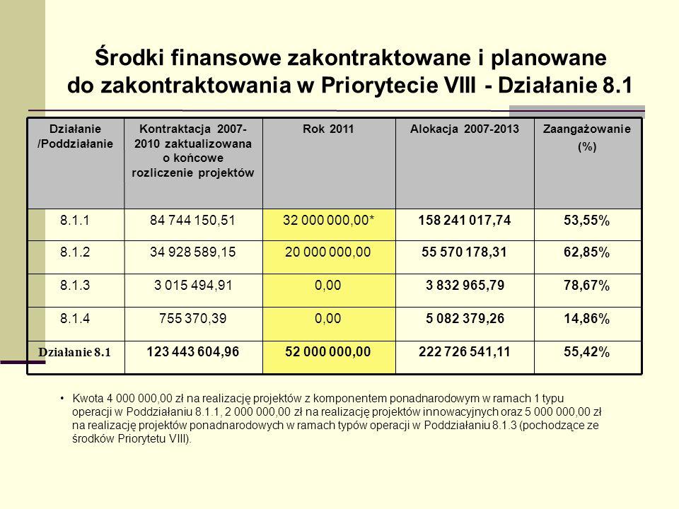 Kontraktacja i wydatkowanie środków w ramach komponentu regionalnego PO KL wg stanu na 30 kwietnia 2011 r.