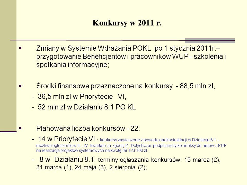 Konkursy w 2011 r.