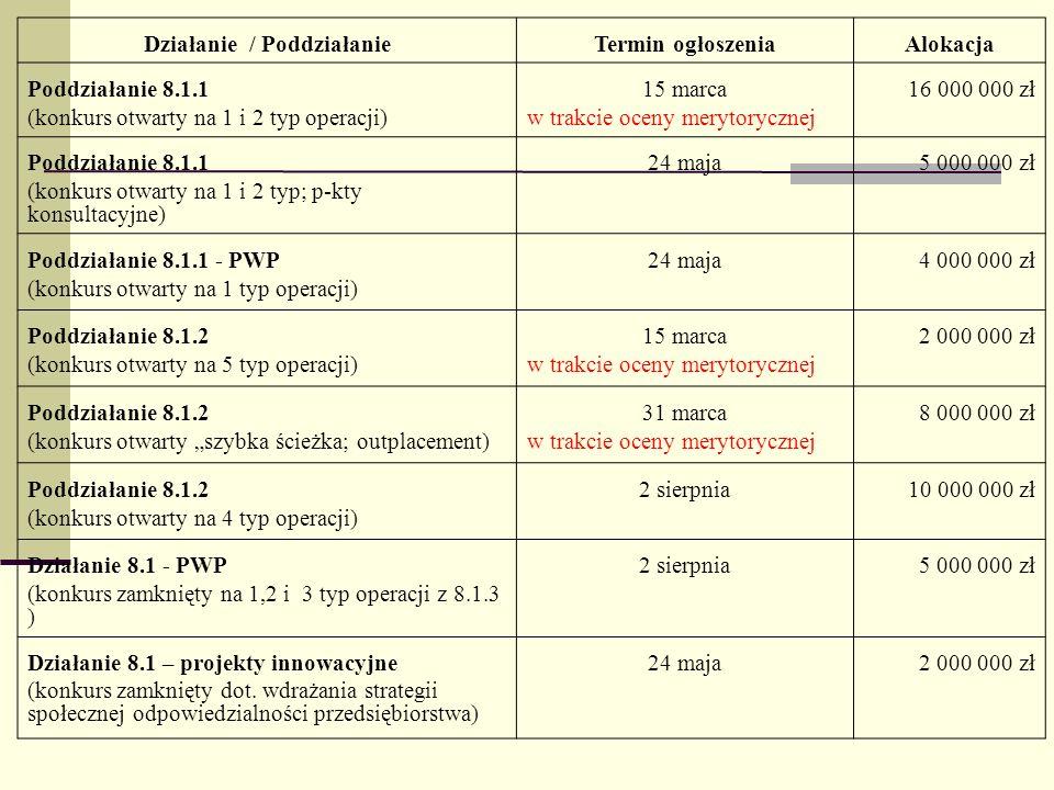 Działanie / PoddziałanieTermin ogłoszeniaAlokacja Poddziałanie 8.1.1 (konkurs otwarty na 1 i 2 typ operacji) 15 marca w trakcie oceny merytorycznej 16 000 000 zł Poddziałanie 8.1.1 (konkurs otwarty na 1 i 2 typ; p-kty konsultacyjne) 24 maja5 000 000 zł Poddziałanie 8.1.1 - PWP (konkurs otwarty na 1 typ operacji) 24 maja4 000 000 zł Poddziałanie 8.1.2 (konkurs otwarty na 5 typ operacji) 15 marca w trakcie oceny merytorycznej 2 000 000 zł Poddziałanie 8.1.2 (konkurs otwarty szybka ścieżka; outplacement) 31 marca w trakcie oceny merytorycznej 8 000 000 zł Poddziałanie 8.1.2 (konkurs otwarty na 4 typ operacji) 2 sierpnia10 000 000 zł Działanie 8.1 - PWP (konkurs zamknięty na 1,2 i 3 typ operacji z 8.1.3 ) 2 sierpnia5 000 000 zł Działanie 8.1 – projekty innowacyjne (konkurs zamknięty dot.