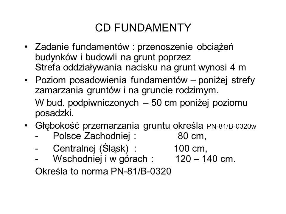 CD FUNDAMENTY Zadanie fundamentów : przenoszenie obciążeń budynków i budowli na grunt poprzez Strefa oddziaływania nacisku na grunt wynosi 4 m Poziom