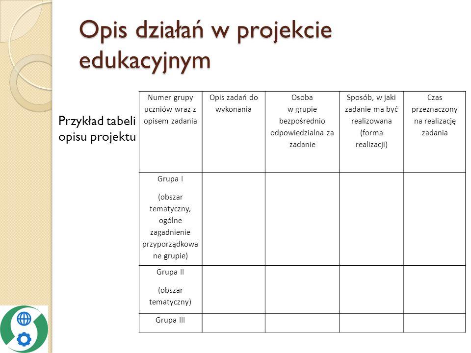 Opis działań w projekcie edukacyjnym Przykład tabeli opisu projektu Numer grupy uczniów wraz z opisem zadania Opis zadań do wykonania Osoba w grupie bezpośrednio odpowiedzialna za zadanie Sposób, w jaki zadanie ma być realizowana (forma realizacji) Czas przeznaczony na realizację zadania Grupa I (obszar tematyczny, ogólne zagadnienie przyporządkowa ne grupie) Grupa II (obszar tematyczny) Grupa III