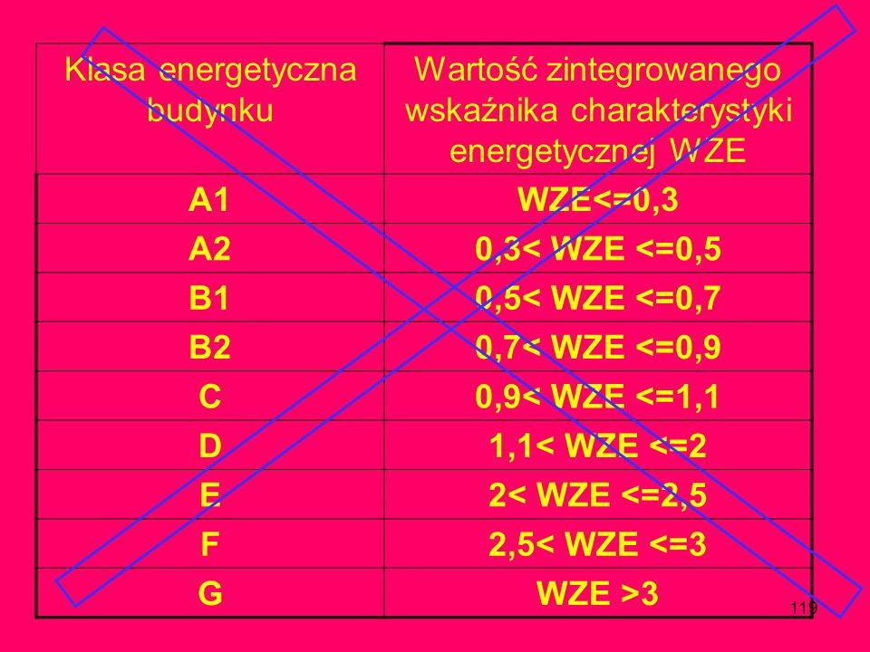 118 Wprowadza się klasy energetyczne budynków: A1 A2 B1 B2 C D E F G