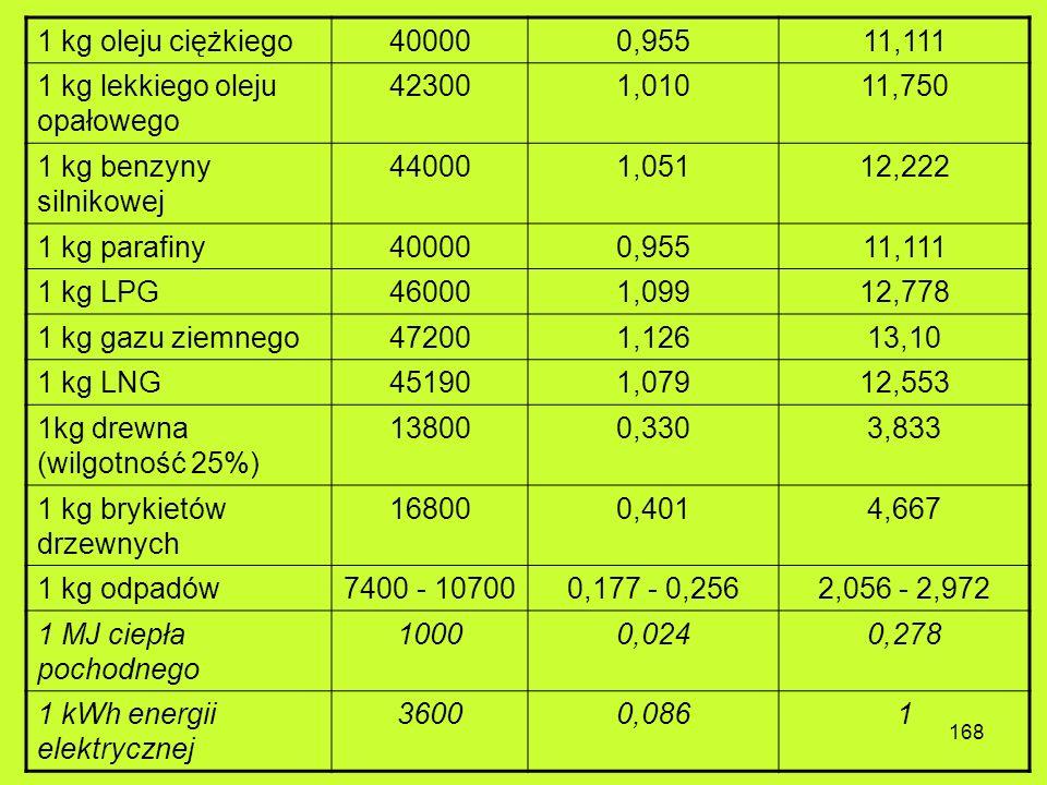 167 Zawartość energii pierwotnej w wybranych paliwach dla użytkownika końcowego - tabela przeliczeniowa Nośnik energiikJ (wartość opałowa / NCV) kg OE