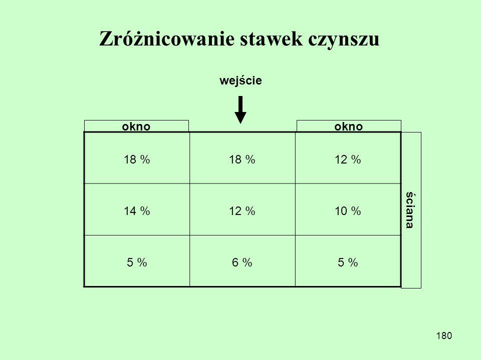 179 Zróżnicowanie stawek czynszu II piętro = 15 % I piętro = 30 % Parter = 40 % Suterena = 15 %