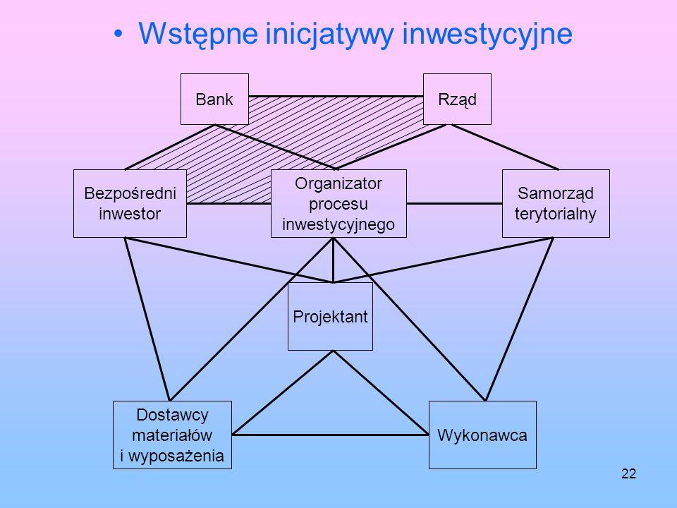 21 Relacje w procesie inwestycyjnym Organizator procesu inwestycyjnego BankRząd Bezpośredni inwestor Samorząd terytorialny Projektant Dostawcy materia