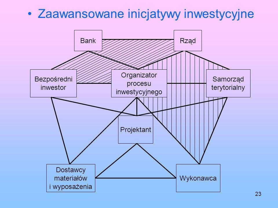 22 Wstępne inicjatywy inwestycyjne Organizator procesu inwestycyjnego BankRząd Bezpośredni inwestor Samorząd terytorialny Projektant Dostawcy materiał