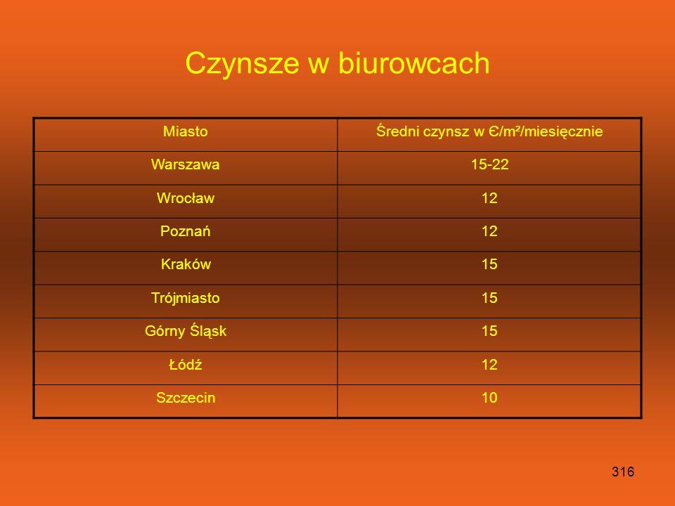 315 Podaż powierzchni biurowych Miastom²m² Warszawa586 250 Poznań81 100 Kraków147 600 Trójmiasto150 000 Górny Śląsk380 000