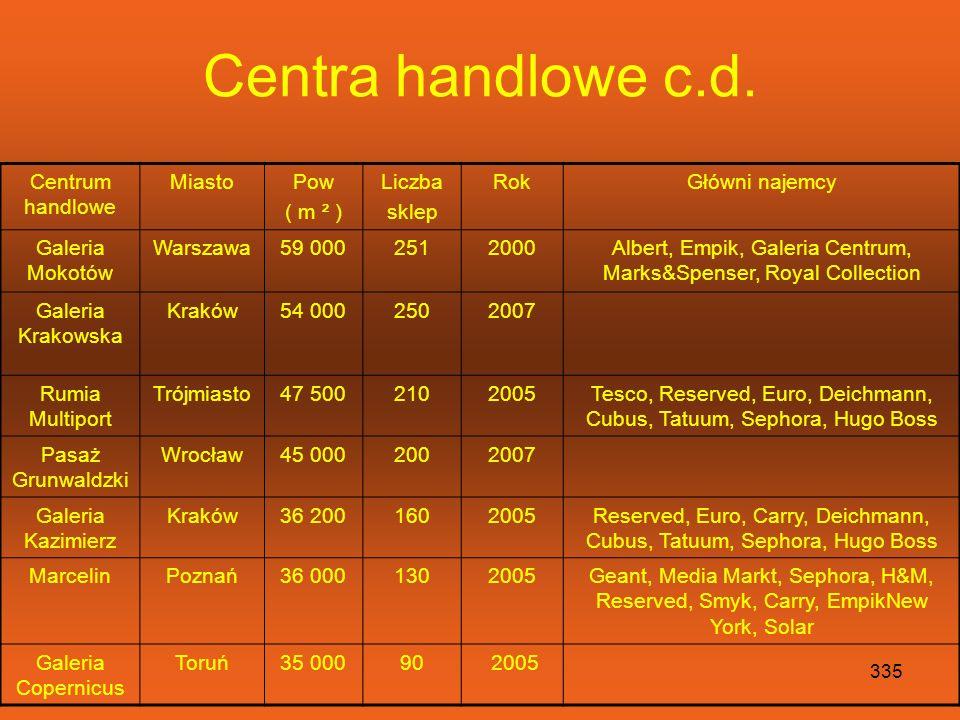 334 Centra handlowe Centrum handlowe MiastoPow ( m ² ) Liczba sklep RokGłówni najemcy ArkadiaWarszawa110 0001802004Carrefour, Leroy Merlin, Saturn, Za