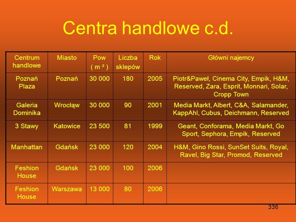 335 Centra handlowe c.d. Centrum handlowe MiastoPow ( m ² ) Liczba sklep RokGłówni najemcy Galeria Mokotów Warszawa59 0002512000Albert, Empik, Galeria