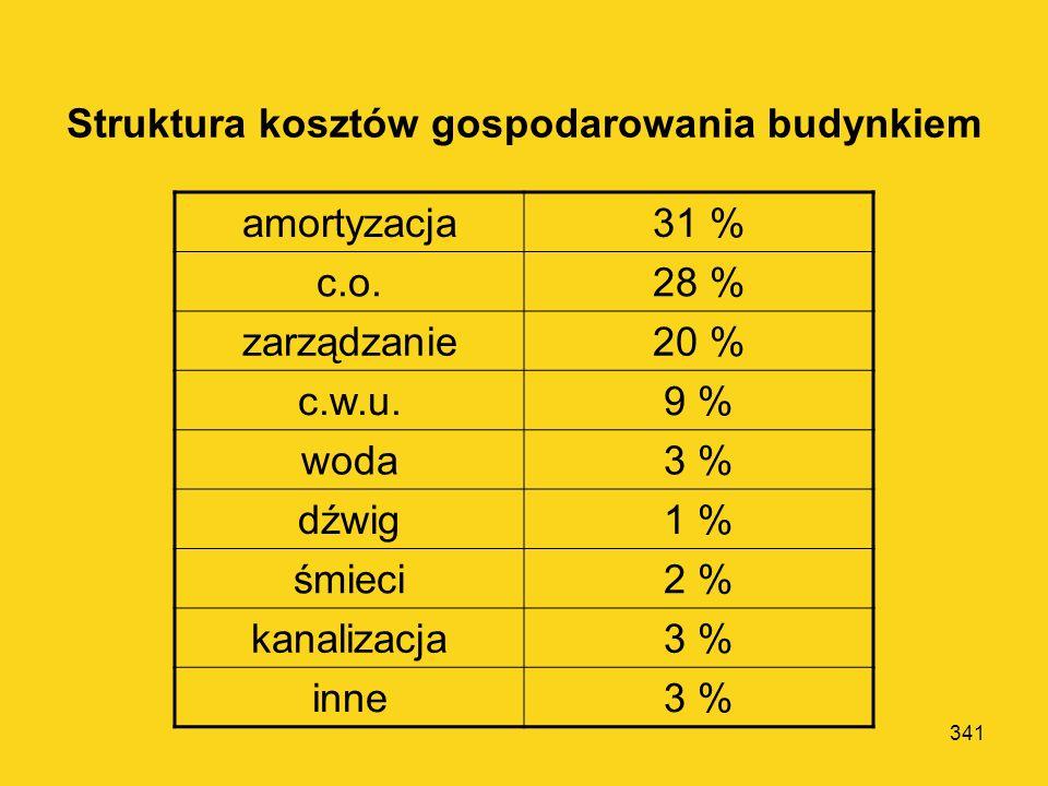 340 Stopy zwrotu dla nowoczesnych powierzchni magazynowych w Europie: Dublin, Londyn, Amsterdam – 6-7 % Berlin, Sztokholm – 9 % W Polsce ok. 9-11 %