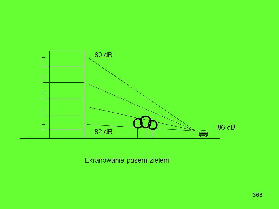 365 80 dB 82 dB 86 dB Obiekt nieekranowany