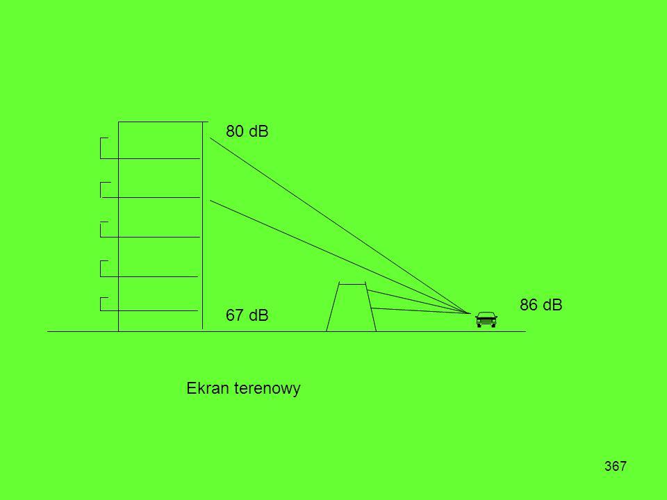 366 80 dB 82 dB 86 dB O O O Ekranowanie pasem zieleni