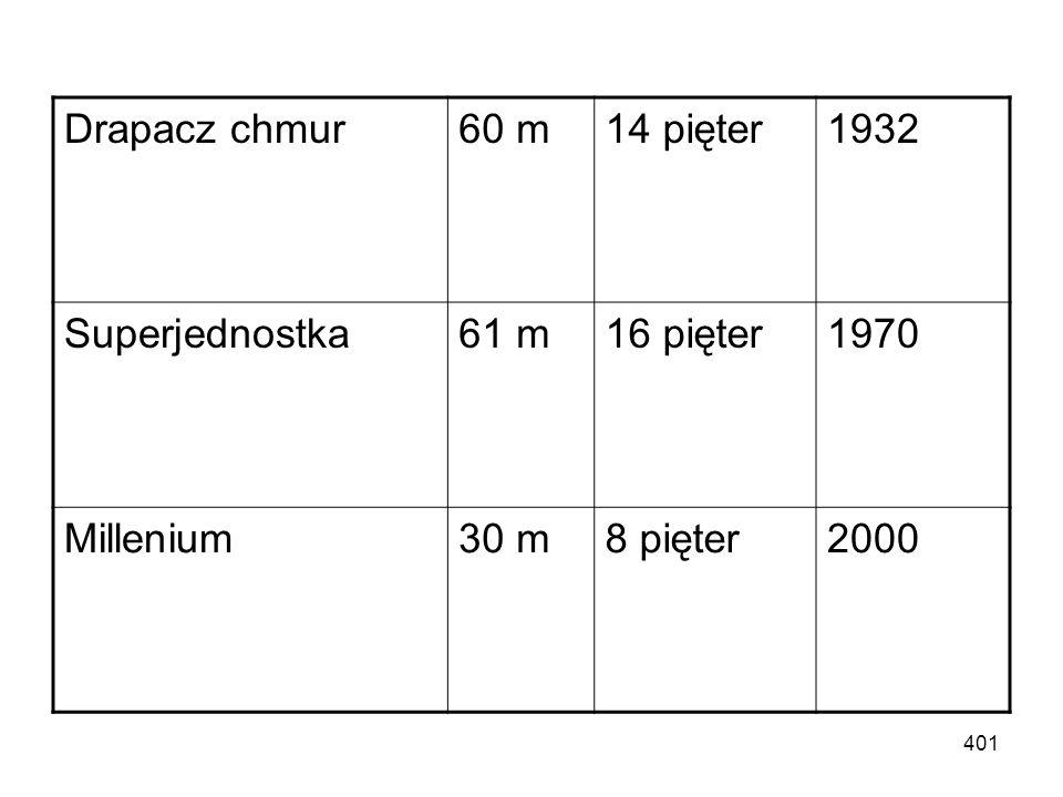 400 Altus125 m29 pięter2003 Wojewódzki105 m20 pięter1975 Stalexport97 m21/19 pięter1982 DOKP95 m17 pięter1972 Tvp90 m12 pięter RMF84 m16 pięter CBS68