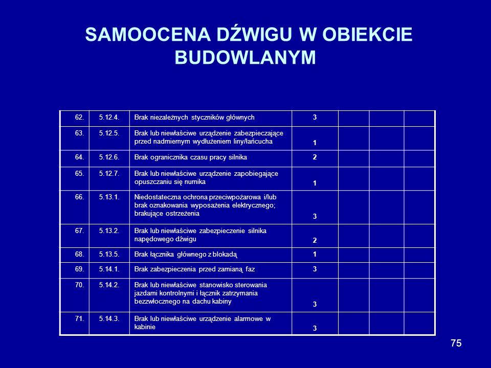 74 SAMOOCENA DŹWIGU W OBIEKCIE BUDOWLANYM 52.5.9.4.Brak środków zabezpieczających przed nadmierną prędkością kabiny jadącej do góry w dźwigach z napęd