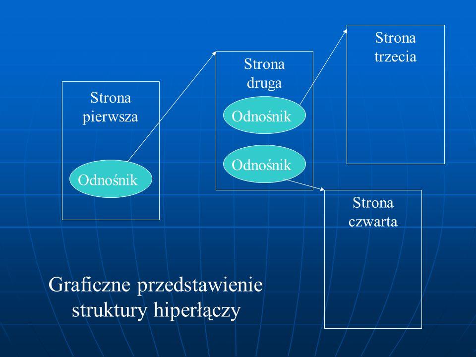Odnośnik Strona pierwsza Strona druga Strona trzecia Strona czwarta Graficzne przedstawienie struktury hiperłączy