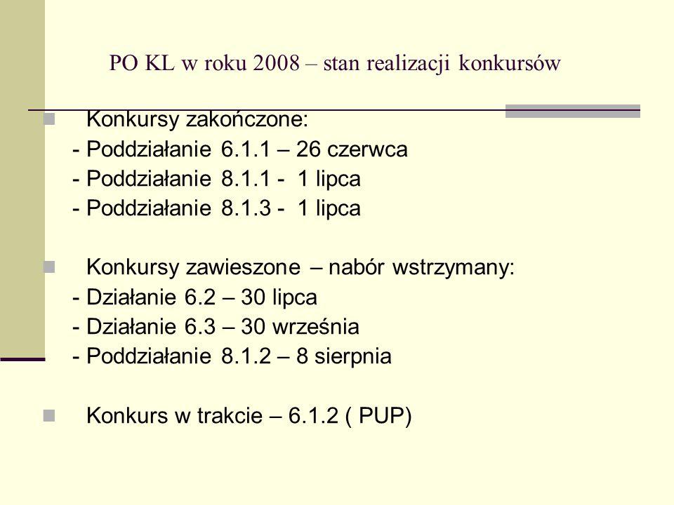 PO KL w roku 2008 – stan realizacji konkursów Konkursy zakończone: - Poddziałanie 6.1.1 – 26 czerwca - Poddziałanie 8.1.1 - 1 lipca - Poddziałanie 8.1.3 - 1 lipca Konkursy zawieszone – nabór wstrzymany: - Działanie 6.2 – 30 lipca - Działanie 6.3 – 30 września - Poddziałanie 8.1.2 – 8 sierpnia Konkurs w trakcie – 6.1.2 ( PUP)