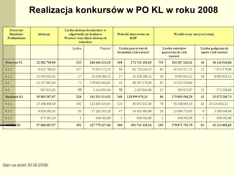 Realizacja konkursów w PO KL w roku 2008 Priorytet/ Działanie/ Poddziałanie Alokacja Liczba złożonych wniosków w odpowiedzi na konkursy Wartość wszystkich złożonych wniosków Wnioski skierowane na KOP Wyniki oceny merytorycznej LiczbaWartośćLiczba pozytywnych formalnie i ich wartość Liczba wniosków pozytywnych i ich wartość Liczba podpisanych umów i ich wartość Priorytet VI22 082 799,90 265 266 466 113,15198172 741 453,03 109 103 187 226,414018 442 540,88 6.1.18 425 788,0010773 651 172,538961 710 244,136040 542 117,71127 971 378,89 6.1.215 000 000,00 1710 338 189,131710 338 189,13169 895 953,13169 895 953,13 6.212 527 985,0072179 061 918,854298 267 178,89 21 52 153 529,60-- 6.3937 612,00 69 3 414 832,64 50 2 425 840,8812595 625,9712575 208,86 Działanie 8.135 803 287,67226161 313 114,51168128 999 976,1386175 684 565,294123 672 265,74 8.1.1.25 198 909,16162123 385 450,6512093 952 332,467958 166 065,333420 120 934,12 8.1.29 929 193,356337 281 101,184734 401 080,992613 684 710,9363 166 349,94 8.1.3675 185,161646 562,681 1 1 OGÓŁEM57 886 087,57491427 779 227,66366301 741 429,16193278 871 791,708142 114 806,65 Stan na dzień 30.09.2008r.