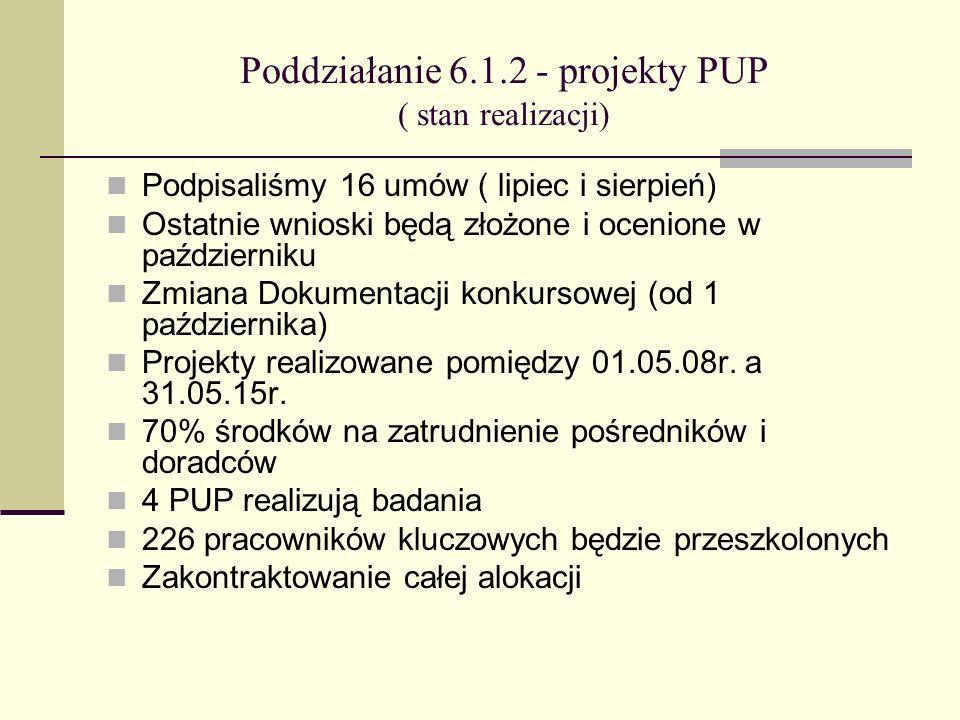 Poddziałanie 6.1.2 - projekty PUP ( stan realizacji) Podpisaliśmy 16 umów ( lipiec i sierpień) Ostatnie wnioski będą złożone i ocenione w październiku Zmiana Dokumentacji konkursowej (od 1 października) Projekty realizowane pomiędzy 01.05.08r.