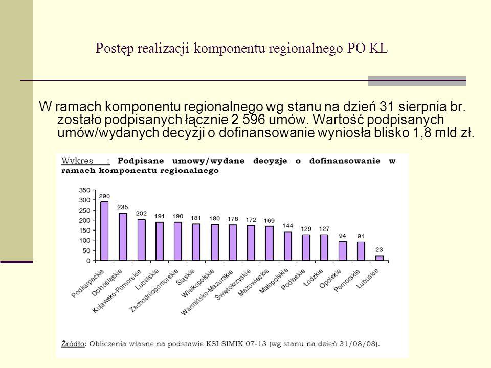 Postęp realizacji komponentu regionalnego PO KL W ramach komponentu regionalnego wg stanu na dzień 31 sierpnia br. zostało podpisanych łącznie 2 596 u