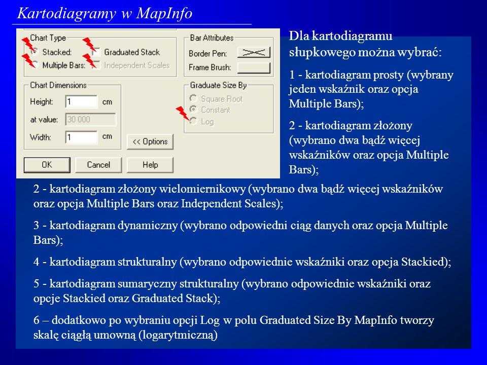 Dla kartodiagramu kołowego można wybrać: 1 - kartodiagram prosty (wybrany jeden wskaźnik oraz opcja Graduated); 2 - kartodiagram prosty połówkowy (wybrany jeden wskaźnik oraz opcja Graduated oraz Half Pies); 3 - kartodiagram strukturalny (wybrano odpowiednie wskaźniki bez zaznaczenia opcji Graduated); 4 - kartodiagram strukturalny połówkowy (wybrano odpowiednie wskaźniki bez zaznaczenia opcji Graduated, jednak z włączoną opcją Half Pies); 5 - kartodiagram sumaryczny strukturalny (wybrano odpowiednie wskaźniki oraz opcję Graduated); 6 - kartodiagram sumaryczny strukturalny połówkowy (wybrano odpowiednie wskaźniki oraz opcję Graduated oraz opcję Half Pies); 7 – dodatkowo po wybraniu opcji Log w polu Graduated Size By MapInfo tworzy skalę ciągłą umowną (logarytmiczną) Kartodiagramy w MapInfo