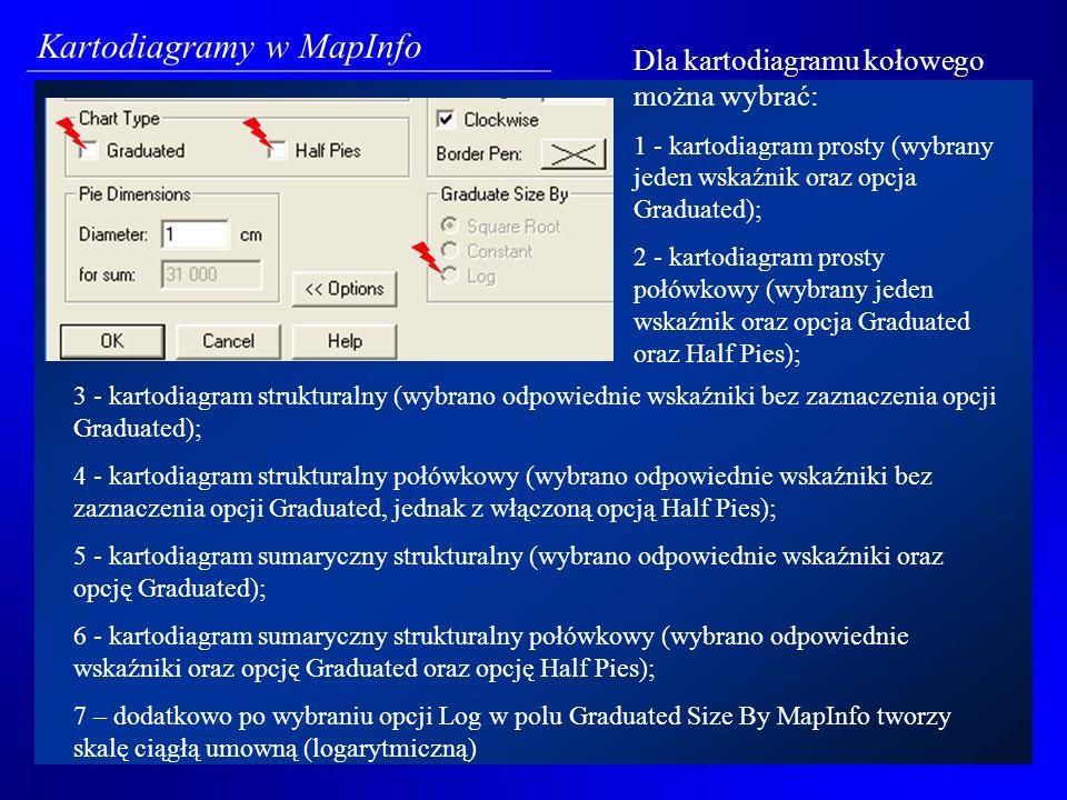 Kartodiagramy skokowe dostępne są po wyborze typu prezentacji określonego jako Graduated.