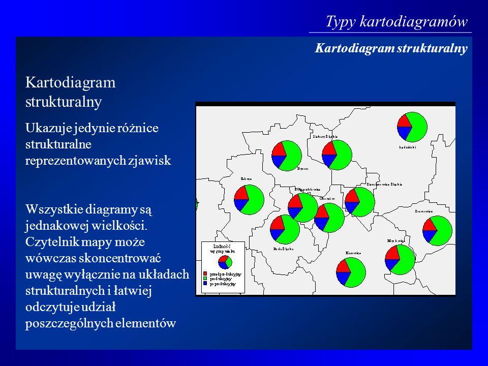 Kartodiagram strukturalny Ukazuje jedynie różnice strukturalne reprezentowanych zjawisk Wszystkie diagramy są jednakowej wielkości. Czytelnik mapy moż