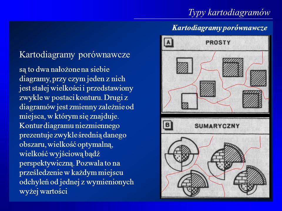 Typy kartodiagramów Kartodiagramy porównawcze są to dwa nałożone na siebie diagramy, przy czym jeden z nich jest stałej wielkości i przedstawiony zwyk