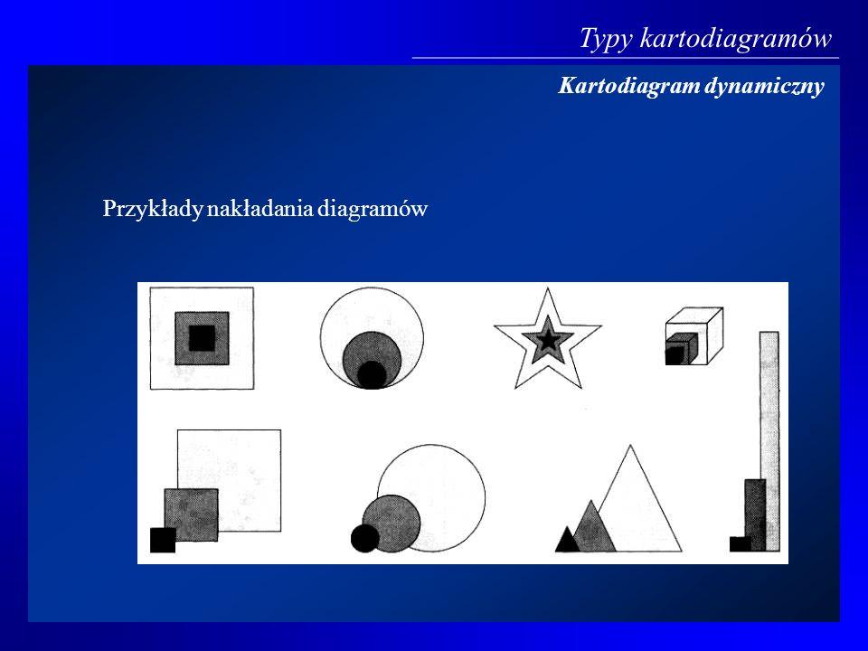 W kartogramach liniowych istnieją dwa zasadnicze rodzaje prezentowania wartości zjawiska: - w pierwszym rodzaju elementem odniesienia jest jedynie kierunek (kartodiagramy wektorowe) - w drugim linia jest odbiciem rzeczywistego przebiegu prezentowanego zjawiska (kartodiagramy wstęgowe) Typy kartodiagramów Kartodiagram liniowy