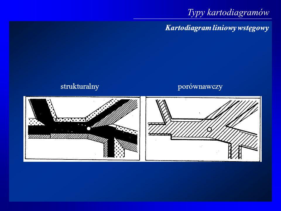 Kartodiagram liniowy wstęgowy strukturalnyporównawczy Typy kartodiagramów