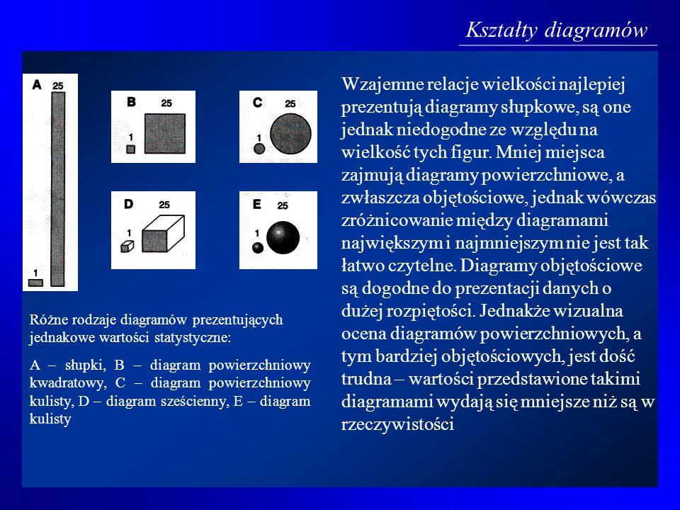 Różne rodzaje diagramów prezentujących jednakowe wartości statystyczne: A – słupki, B – diagram powierzchniowy kwadratowy, C – diagram powierzchniowy