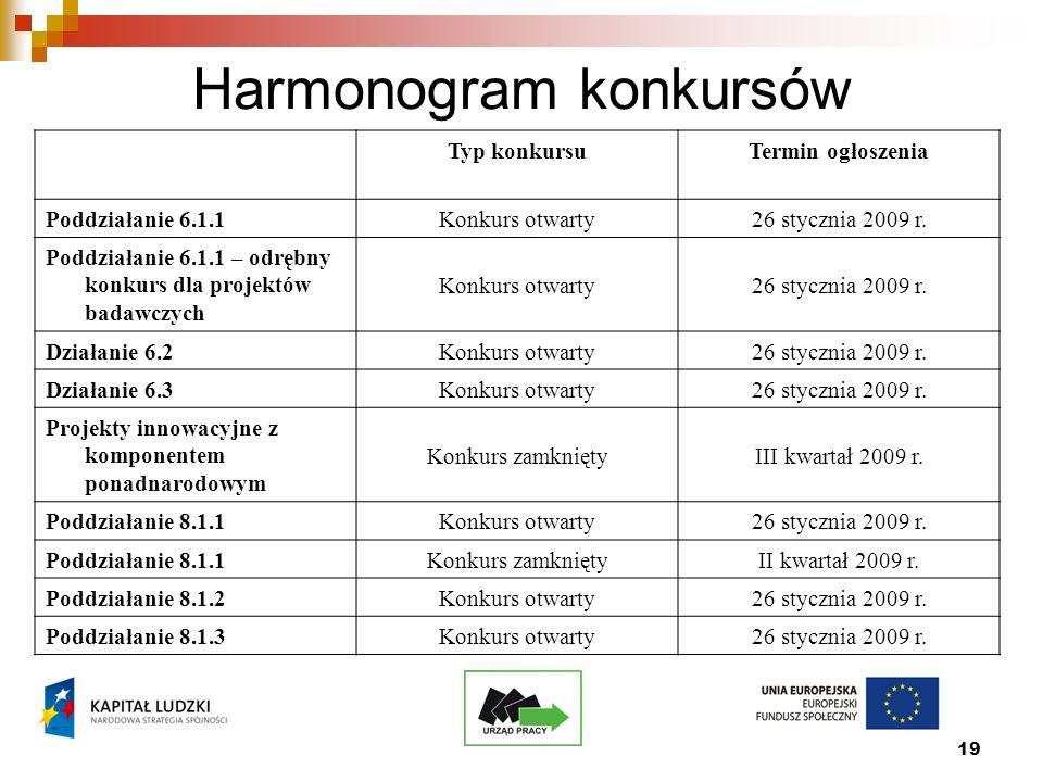 19 Harmonogram konkursów Typ konkursuTermin ogłoszenia Poddziałanie 6.1.1Konkurs otwarty26 stycznia 2009 r.