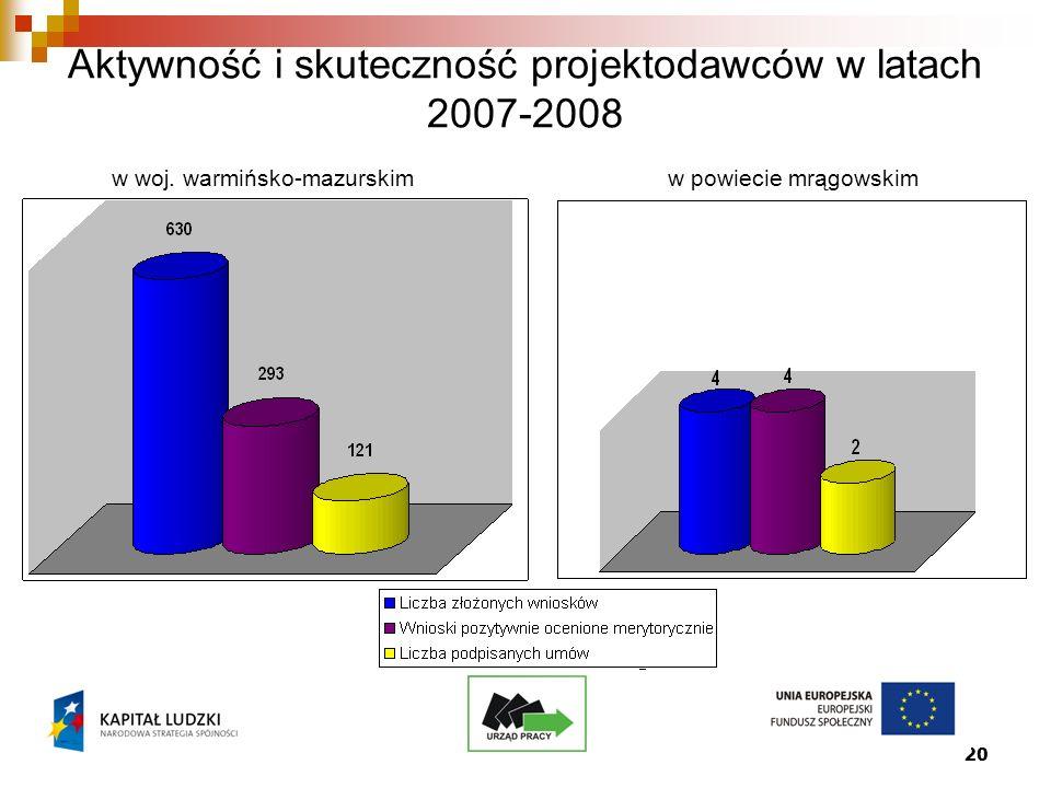 20 Aktywność i skuteczność projektodawców w latach 2007-2008 w woj.