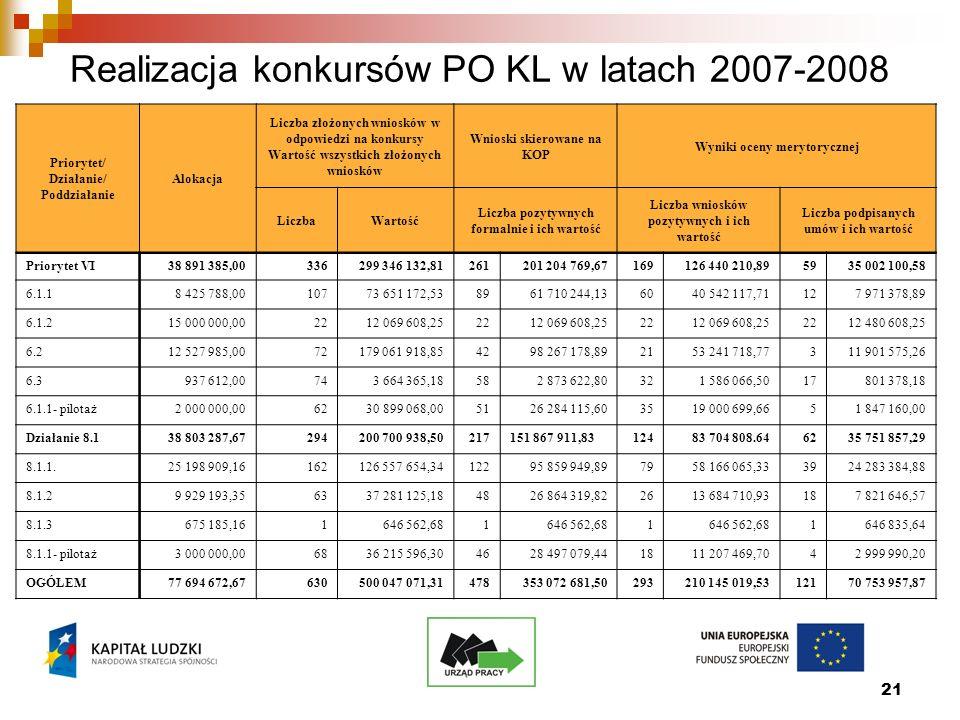 21 Realizacja konkursów PO KL w latach 2007-2008 Priorytet/ Działanie/ Poddziałanie Alokacja Liczba złożonych wniosków w odpowiedzi na konkursy Wartość wszystkich złożonych wniosków Wnioski skierowane na KOP Wyniki oceny merytorycznej LiczbaWartość Liczba pozytywnych formalnie i ich wartość Liczba wniosków pozytywnych i ich wartość Liczba podpisanych umów i ich wartość Priorytet VI38 891 385,00336299 346 132,81261201 204 769,67169126 440 210,895935 002 100,58 6.1.18 425 788,0010773 651 172,538961 710 244,136040 542 117,71127 971 378,89 6.1.215 000 000,002212 069 608,252212 069 608,252212 069 608,252212 480 608,25 6.212 527 985,0072179 061 918,854298 267 178,892153 241 718,77311 901 575,26 6.3937 612,00743 664 365,18582 873 622,80321 586 066,5017801 378,18 6.1.1- pilotaż2 000 000,006230 899 068,005126 284 115,603519 000 699,6651 847 160,00 Działanie 8.138 803 287,67294200 700 938,50217151 867 911,8312483 704 808.646235 751 857,29 8.1.1.25 198 909,16162126 557 654,3412295 859 949,897958 166 065,333924 283 384,88 8.1.29 929 193,356337 281 125,184826 864 319,822613 684 710,93187 821 646,57 8.1.3675 185,161646 562,681 1 1646 835,64 8.1.1- pilotaż3 000 000,006836 215 596,304628 497 079,441811 207 469,7042 999 990,20 OGÓŁEM77 694 672,67630500 047 071,31478353 072 681,50293210 145 019,5312170 753 957,87