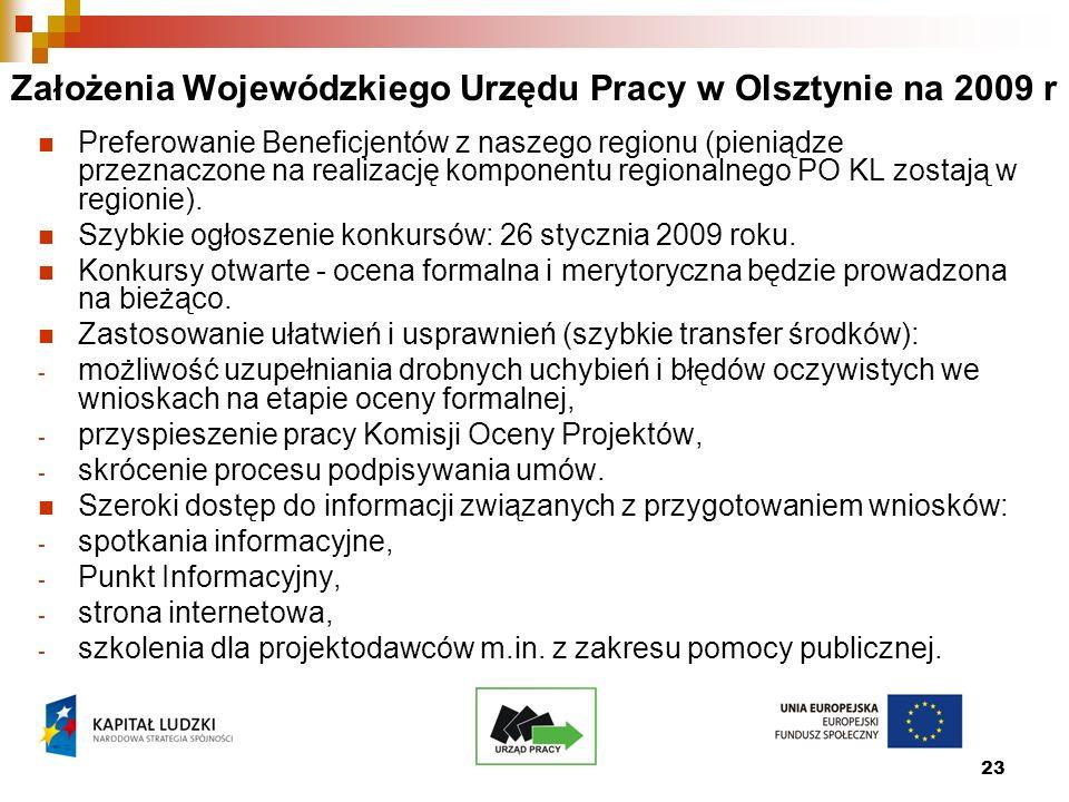 23 Założenia Wojewódzkiego Urzędu Pracy w Olsztynie na 2009 r Preferowanie Beneficjentów z naszego regionu (pieniądze przeznaczone na realizację komponentu regionalnego PO KL zostają w regionie).