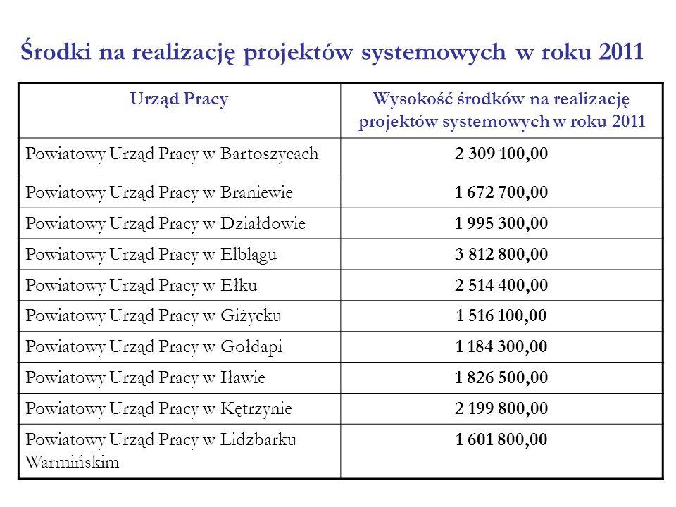 Urząd PracyWysokość środków na realizację projektów systemowych w roku 2011 Powiatowy Urząd Pracy w Bartoszycach2 309 100,00 Powiatowy Urząd Pracy w B