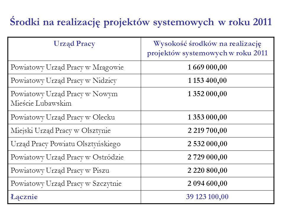 Urząd PracyWysokość środków na realizację projektów systemowych w roku 2011 Powiatowy Urząd Pracy w Mrągowie1 669 000,00 Powiatowy Urząd Pracy w Nidzi