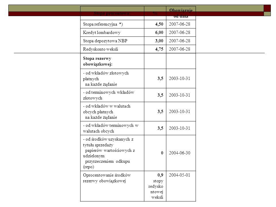 Stopa procentowa:% Obowiązuje od dnia Stopa referencyjna *)4,502007-06-28 Kredyt lombardowy6,002007-06-28 Stopa depozytowa NBP3,002007-06-28 Redyskont