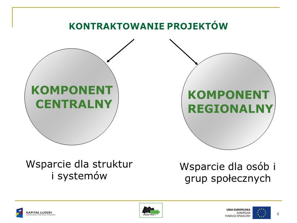 6 KONTRAKTOWANIE PROJEKTÓW KOMPONENT CENTRALNY KOMPONENT REGIONALNY Wsparcie dla struktur i systemów Wsparcie dla osób i grup społecznych