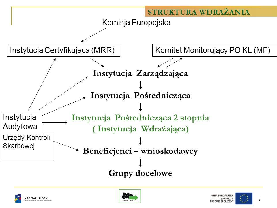 8 Instytucja Zarządzająca Instytucja Pośrednicząca Instytucja Pośrednicząca 2 stopnia ( Instytucja Wdrażająca) Beneficjenci – wnioskodawcy Grupy docelowe Komitet Monitorujący PO KL (MF)Instytucja Certyfikująca (MRR) Komisja Europejska Instytucja Audytowa Urzędy Kontroli Skarbowej STRUKTURA WDRAŻANIA