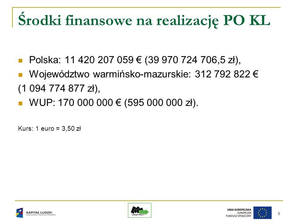 9 Środki finansowe na realizację PO KL Polska: 11 420 207 059 (39 970 724 706,5 zł), Województwo warmińsko-mazurskie: 312 792 822 (1 094 774 877 zł), WUP: 170 000 000 (595 000 000 zł).
