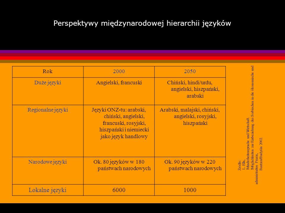 Perspektywy międzynarodowej hierarchii języków Rok20002050 Duże językiAngielski, francuskiChiński, hindi/urdu, angielski, hiszpański, arabski Regional