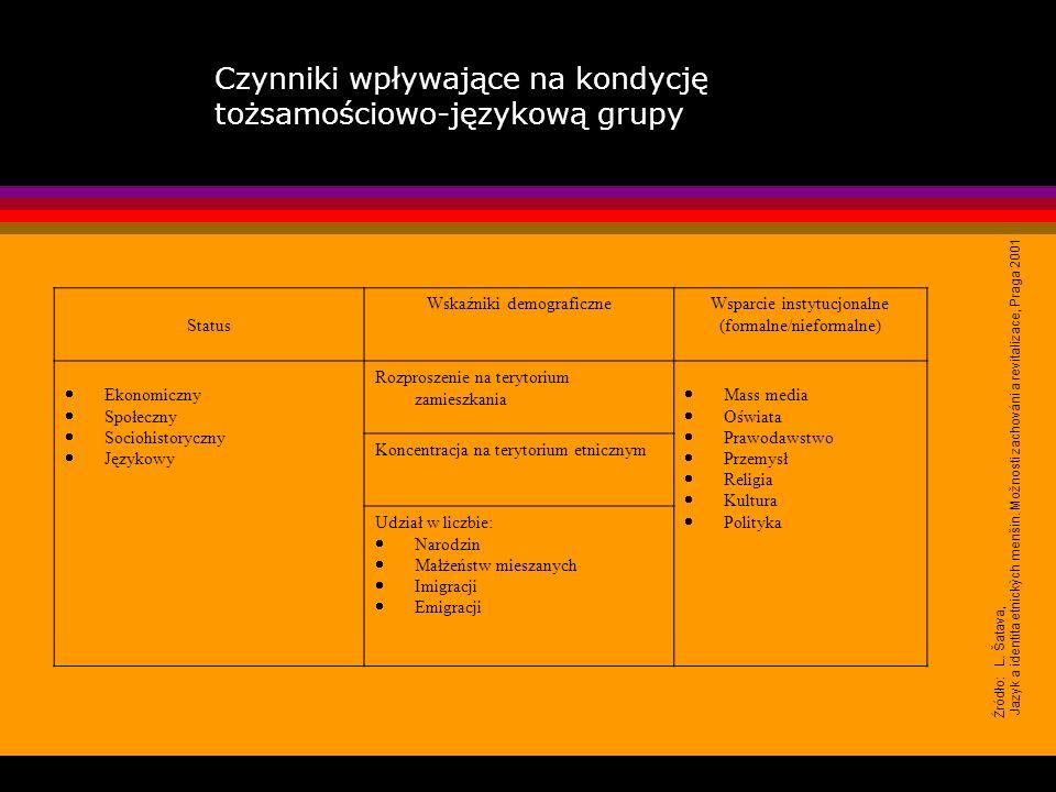 Kondycja etniczno-językowa grupy Status Wskaźniki demograficzneWsparcie instytucjonalne (formalne/nieformalne) Ekonomiczny Społeczny Sociohistoryczny